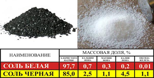 Четверговая соль - традиционная пасхальная чёрная соль