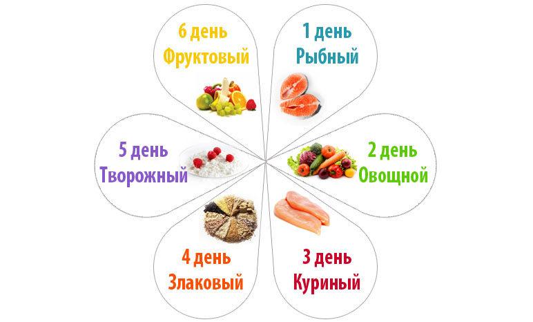 Эффективная диета лепестки